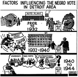 Fig. 1. The Chicago Defender's illustrated history of black voting in Detroit—as well as its uncertain future. Chicago Defender, June 3, 1944, p. 4.